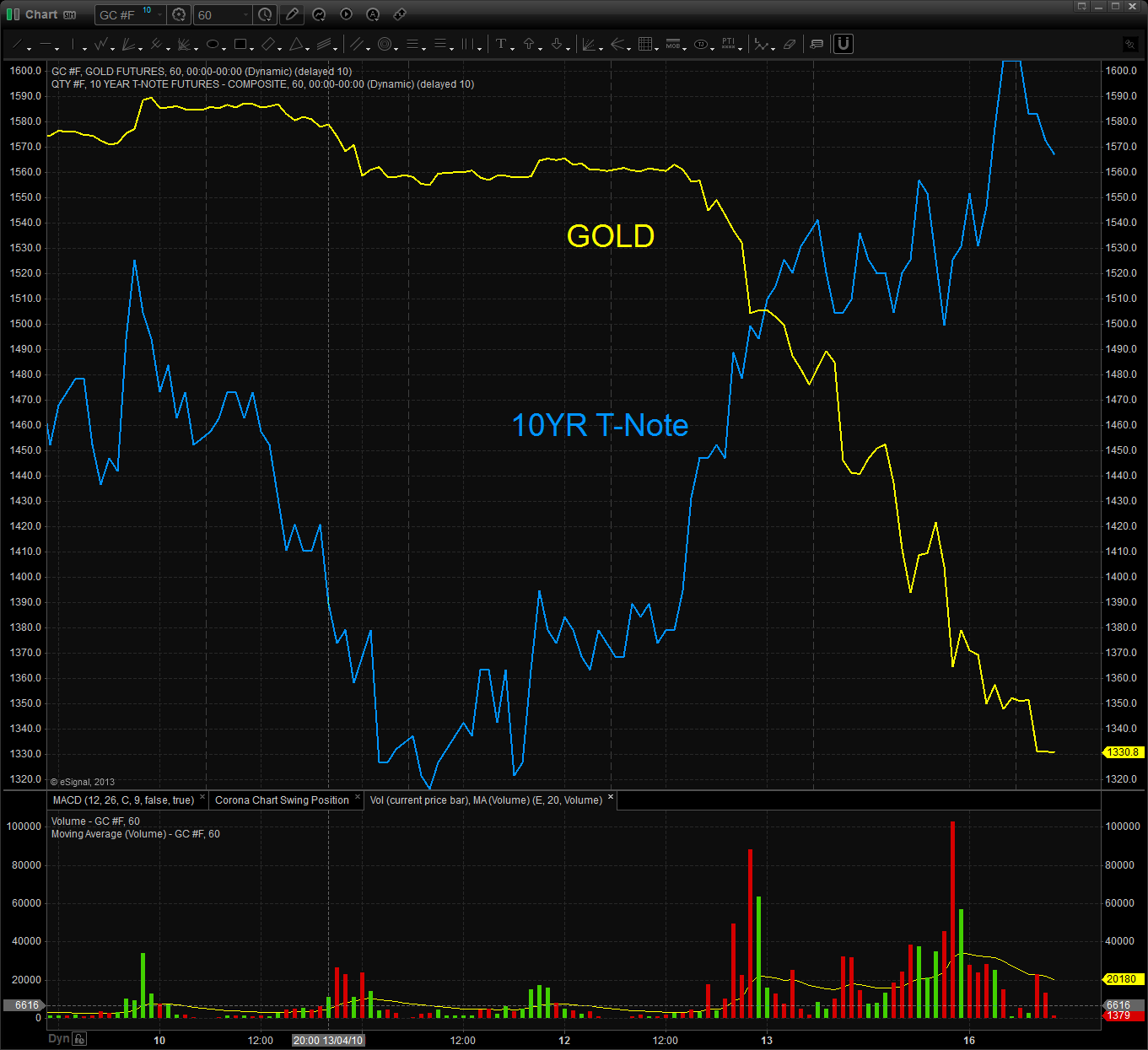 Gold vs 10yr T-Note
