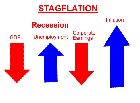 stagflation