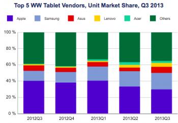 Android平板營收首超iPad 是否持續仍觀察(圖1)