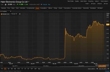阿里巴巴入股海爾開拓家電物流,現在又傳擬與凱基合資券商,進入證券業2
