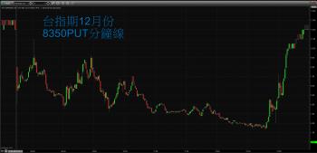【 eye的小叮嚀 】QE 溫和退場,道瓊大漲近 300 點來回應