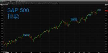 【 eye的小叮嚀 】美股全盤皆黑,跌幅超過 1%