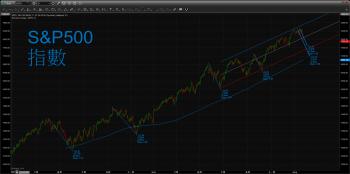 【 eye的小叮嚀 】歐美股市受阿根廷匯率重貶影響,持續重挫