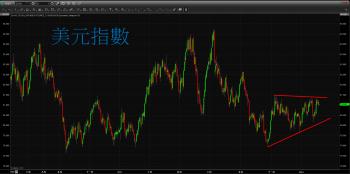 【 eye的小叮嚀 】歐美股市震盪整理 終場少有變動