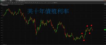 【 eye的小叮嚀 】葉倫承諾QE緩退 美股大漲