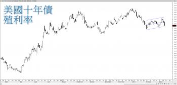 【 eye的小叮嚀 】歐美股市重挫,日股開盤跳水