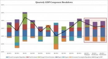 【全球財經頭條】美國第四季GDP上升2.6%,消費者成長大幅超預期