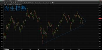 【 eye的小叮嚀 】美債跌破盤整區間 利率持續看升