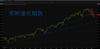 【 eye的小叮嚀 】 Fed 將維持低利率 美股漲聲響起