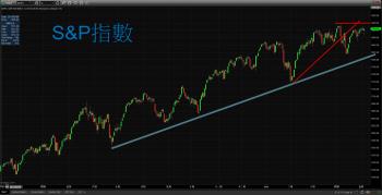 【 eye的小叮嚀 】S&P 及道瓊都收了量未放大的長下引線