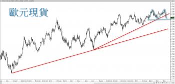 【 eye的小叮嚀 】歐元昨日再拉一根黑 K 跌破半年線