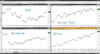 【eye的小叮嚀】道瓊與 S&P 500 再過前高 網路、航空類股強勁