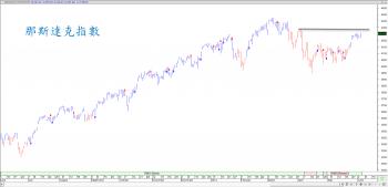 【eye的小叮嚀】S&P指數再過前高  同時注意那斯達克動向