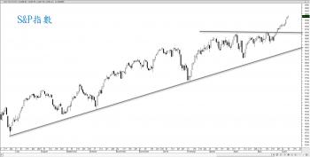 【eye的小叮嚀】你認為美股漲夠了嗎 ? 道瓊、S&P 500 再創新高