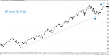 【eye的小叮嚀】隨著那斯達克越接近前高,市場不安的情緒也浮現了