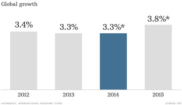 141007092624-global-economy-2015-chart-620xa