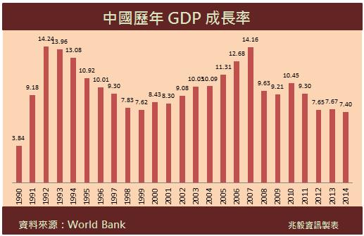 中國 經濟成長 最慢2