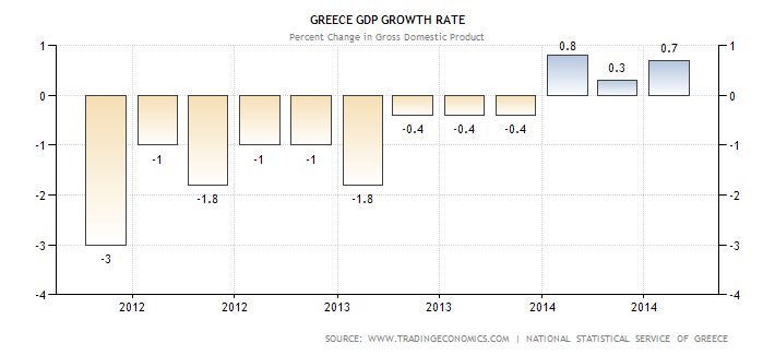 greece-gdp-growth