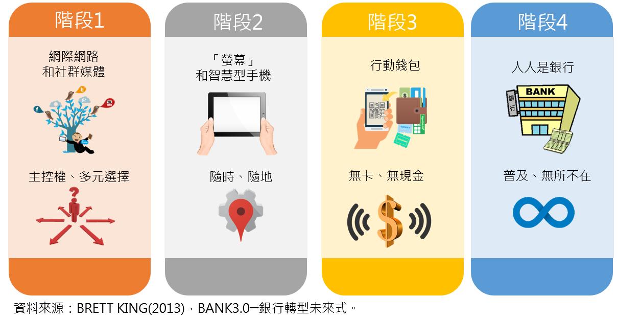bank3.0