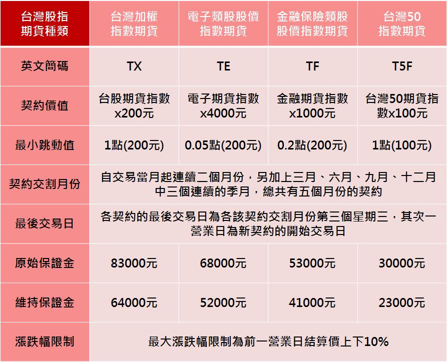 台灣股指期貨種類