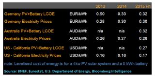 歐美電價成本比