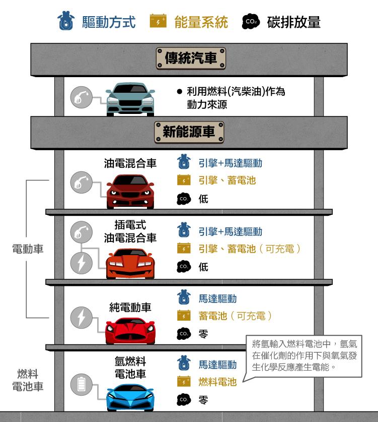 簡介新能源車電動車與氫燃料電池車