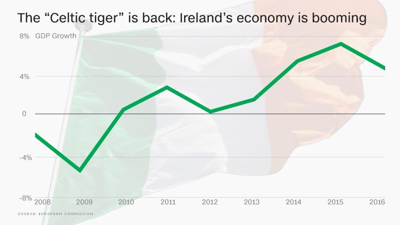 160317122809-celtic-tiger-ireland-economy-780x439