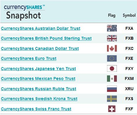 CurrencyShares
