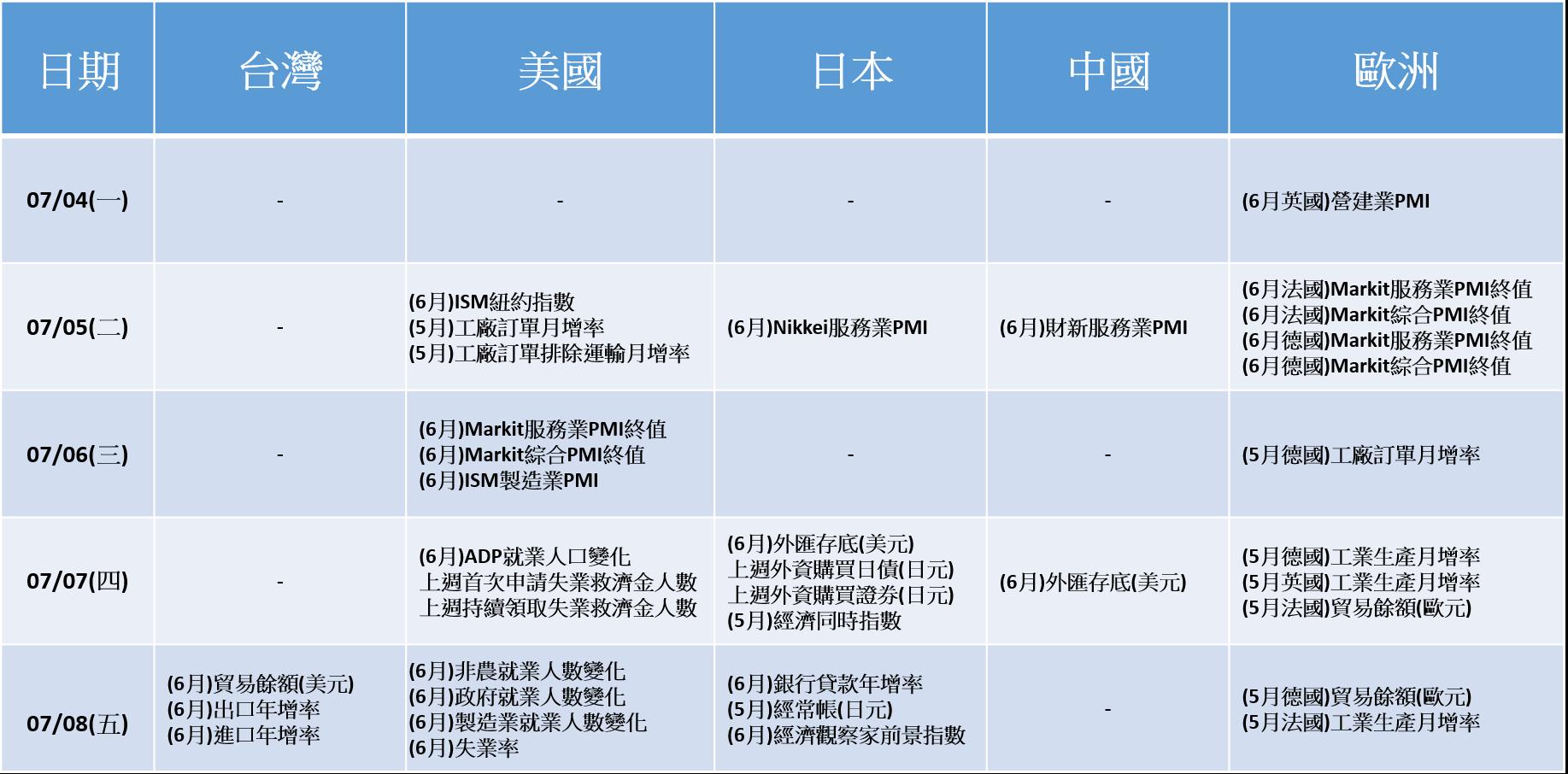 20160704~20160708_經濟數據
