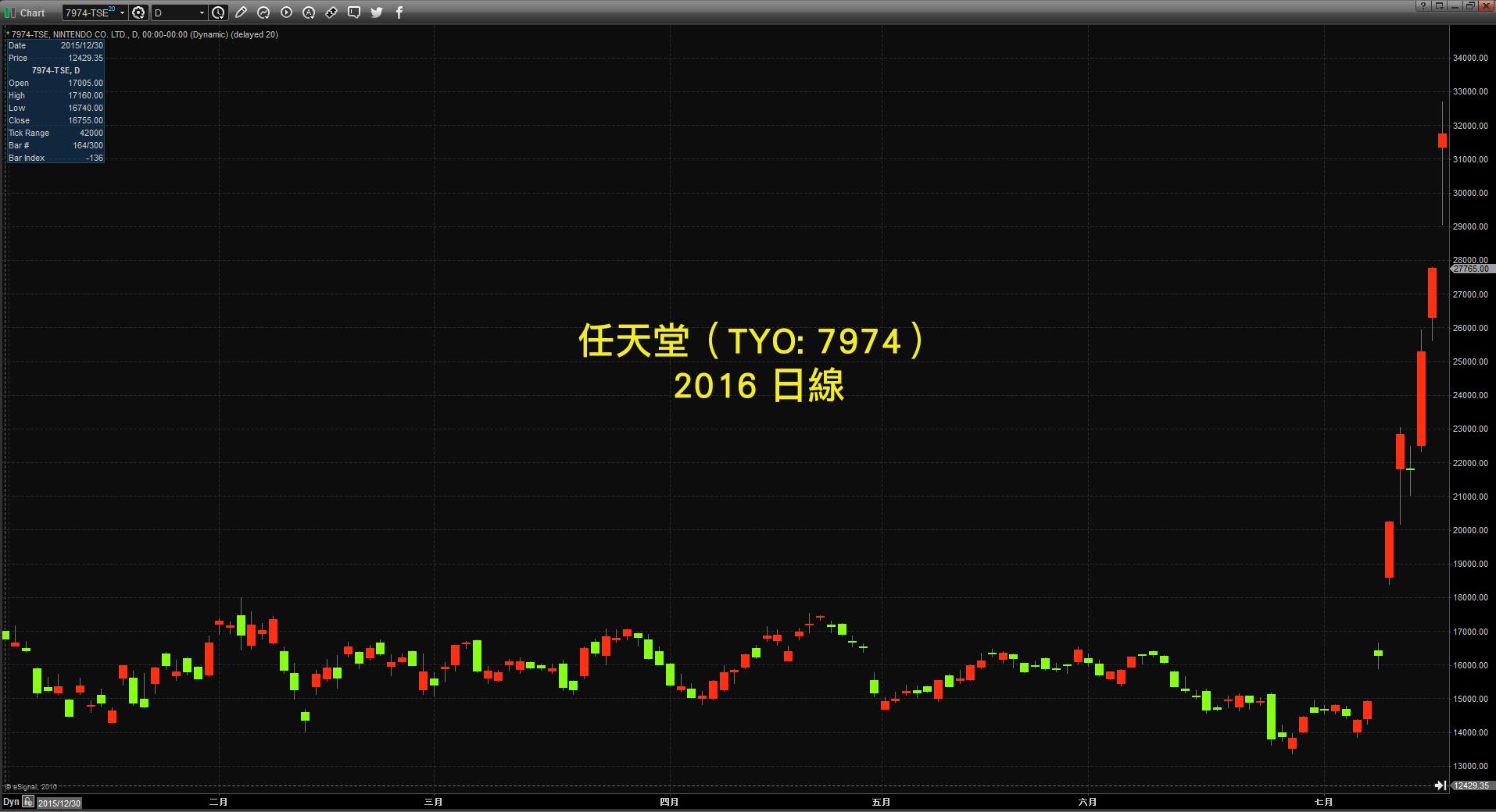 任天堂_2016年日線