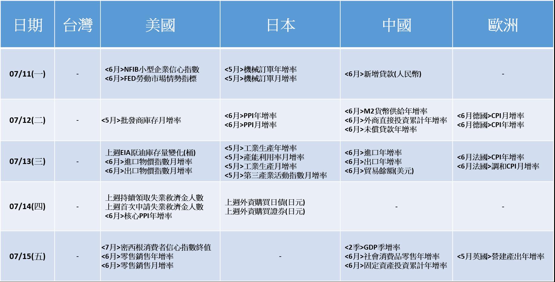 20160711~20160715_經濟數據