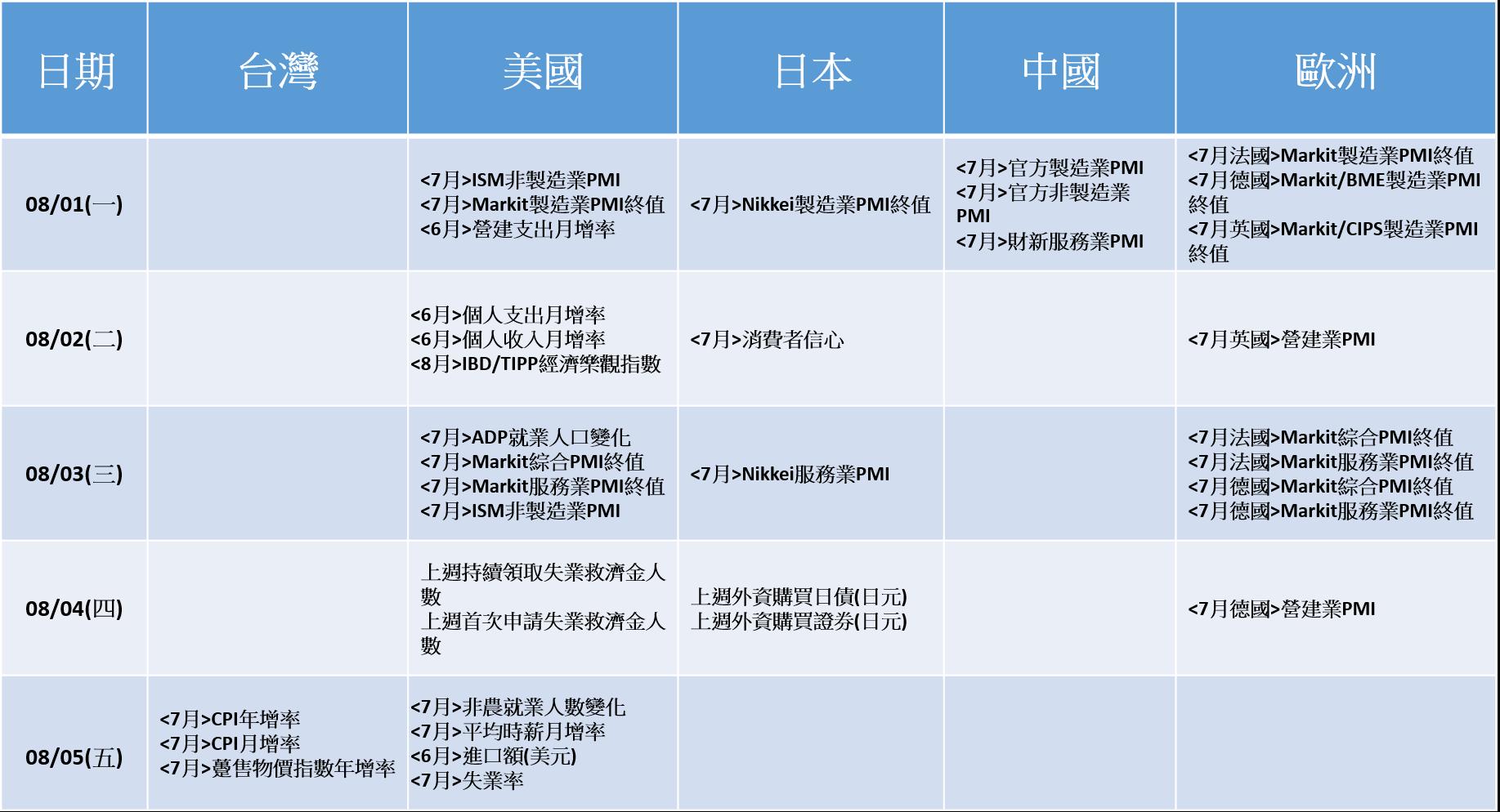20160801~20160805_經濟數據