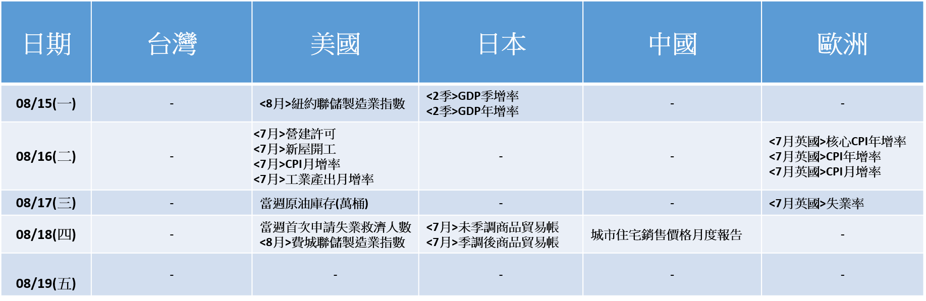 20160815~20160819_財經數據