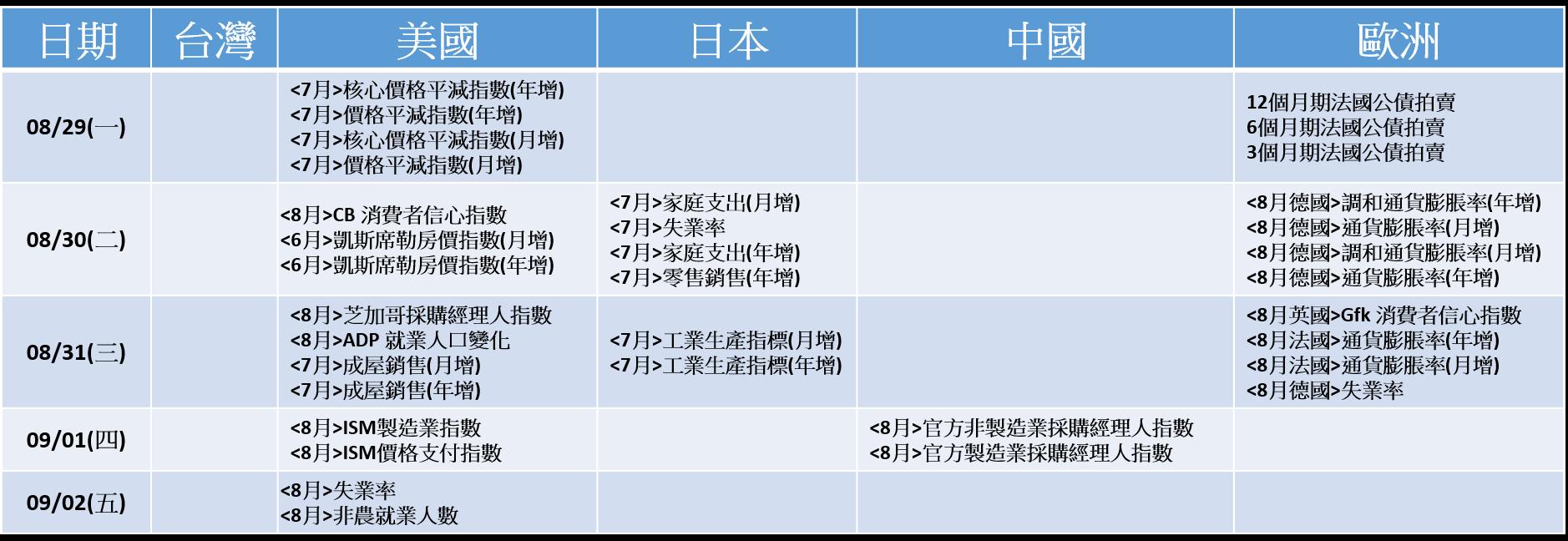 20160829~20160902_經濟事件