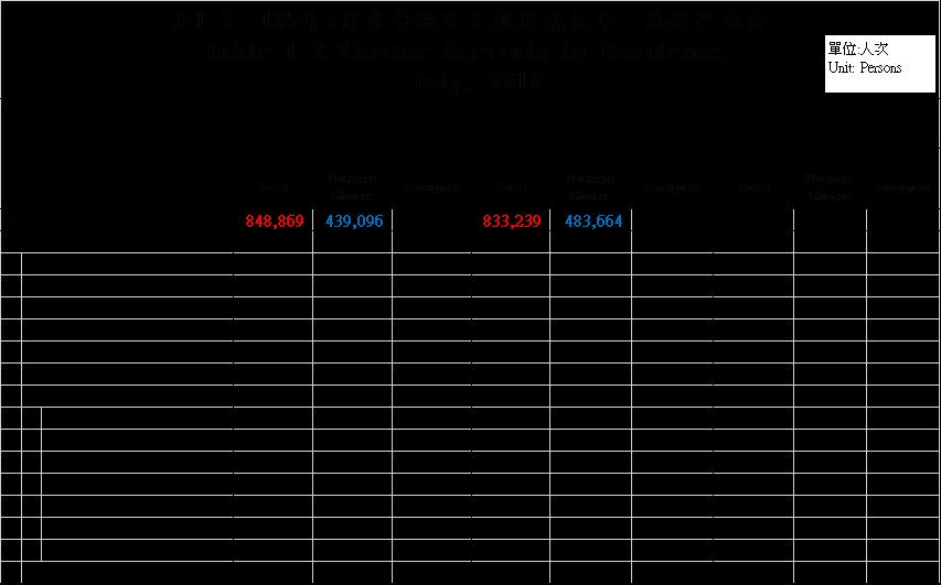 105年7月來臺旅客人數及成長率-按居住地分
