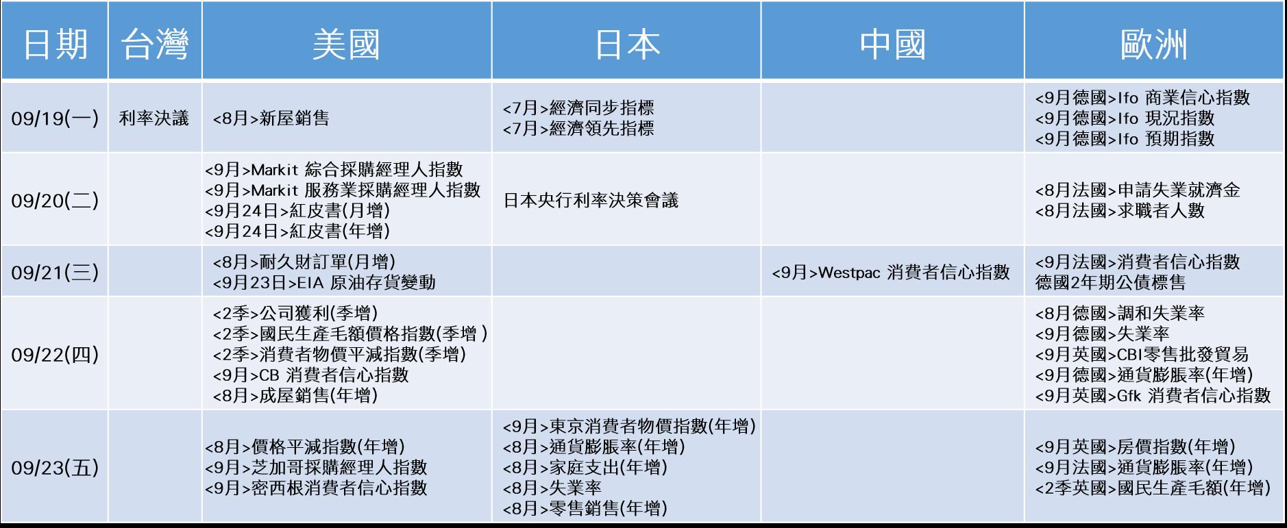 20160926~20160930_經濟事件