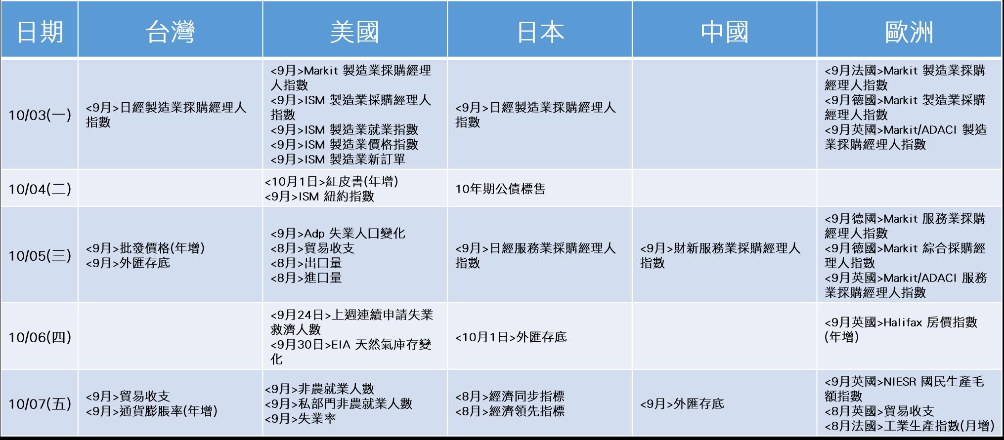 20161003~20161007_經濟事件