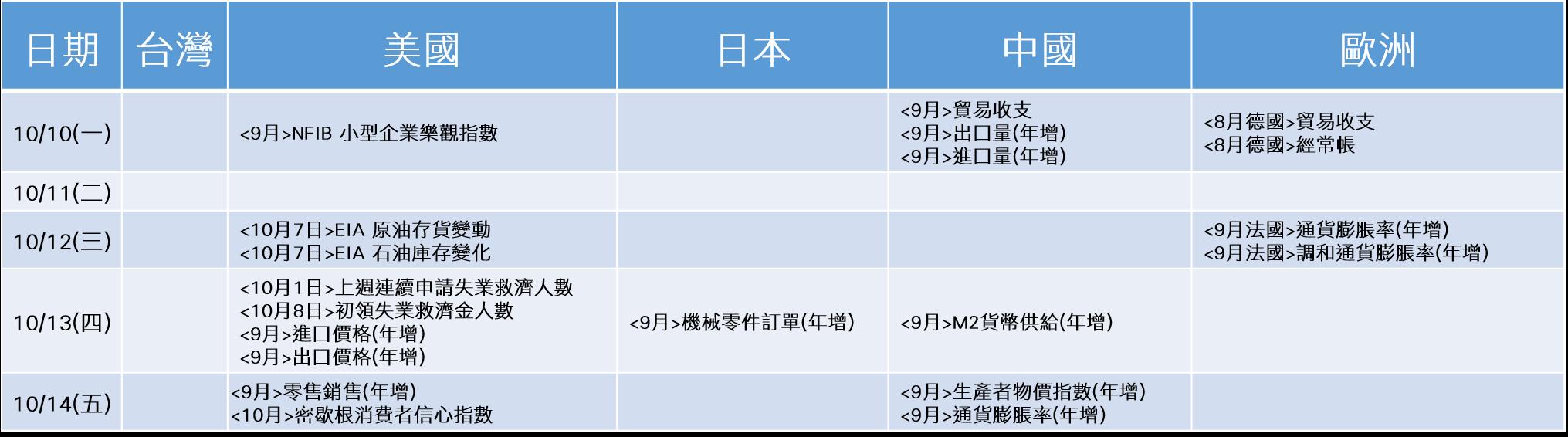 20161010~20161014_經濟事件