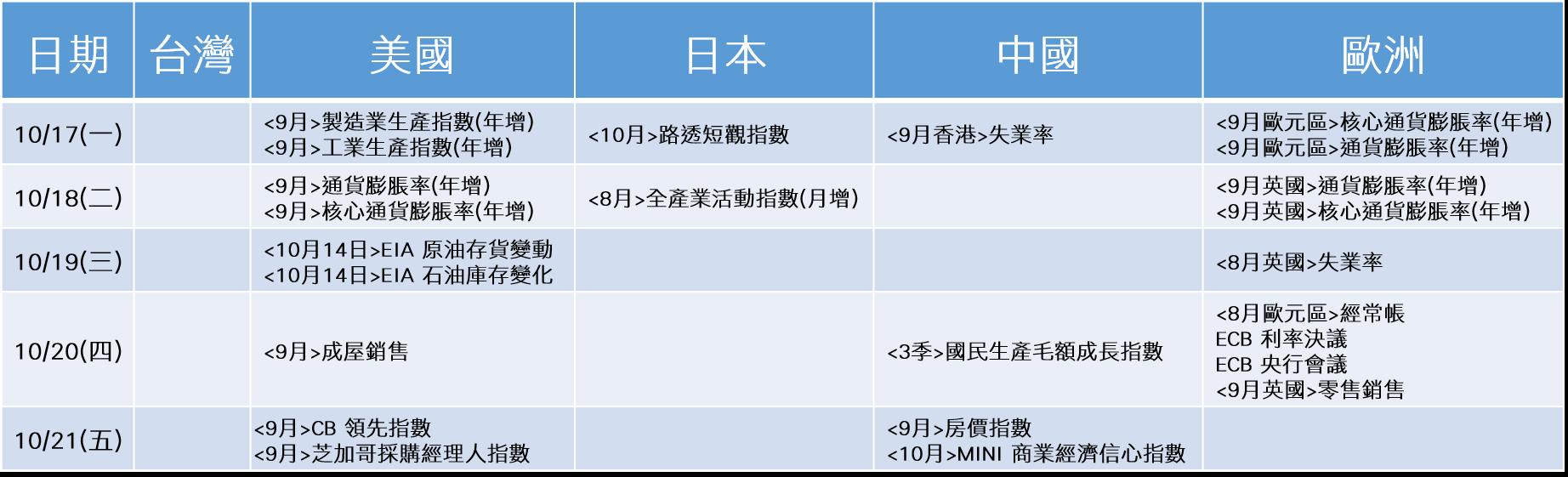 20161017~20161021_經濟事件