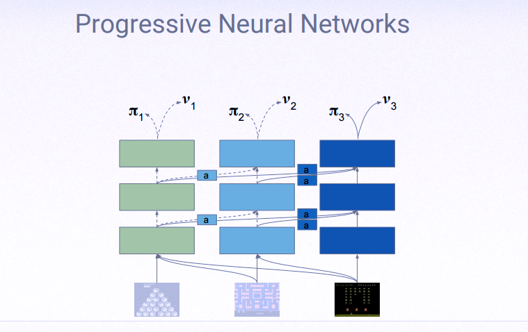 progressive neural network