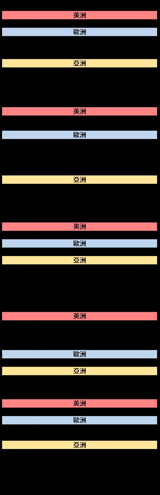 20161107~20161111_經濟事件