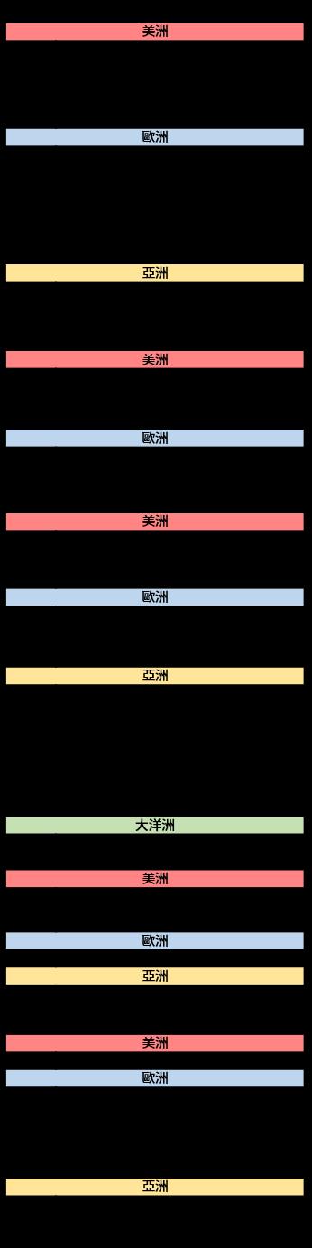 20161205~20161209_經濟事件